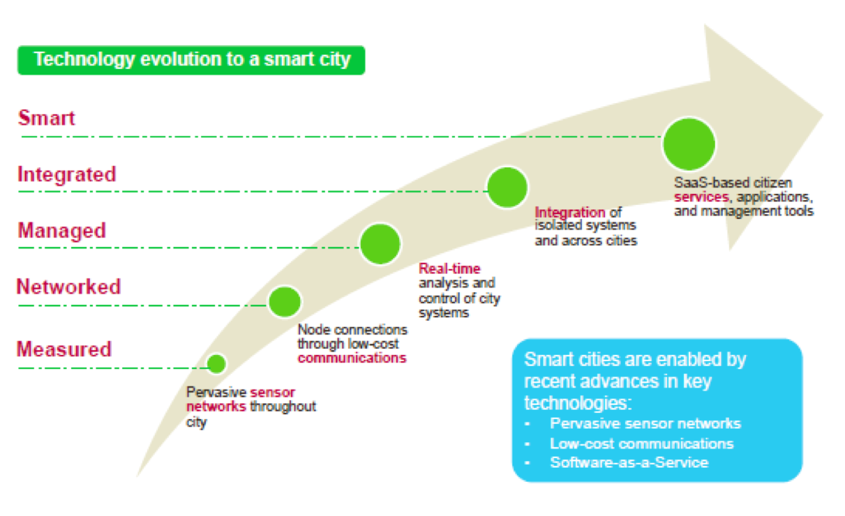 aster smart technologies